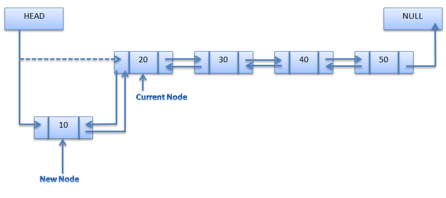 Write an algorithm for insertion deletion of elements in doubly linked list