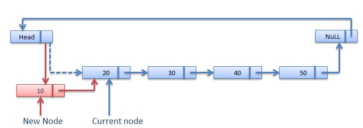 Insertion At Begining in Circular linked list