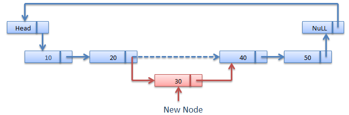 Insertion At Location in Circular linked list