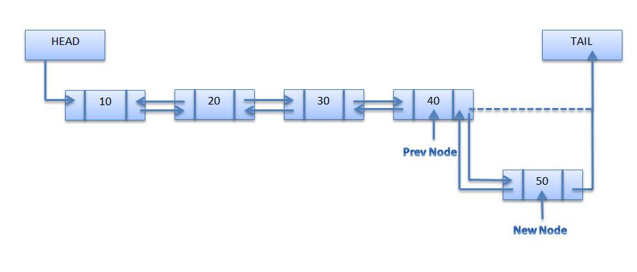 Write a program to reverse a singly linked list
