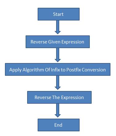 Write a program to evaluate postfix expression