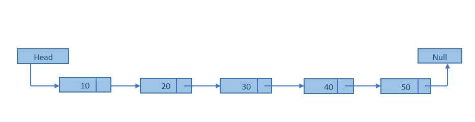 Binary search tree creation complexity
