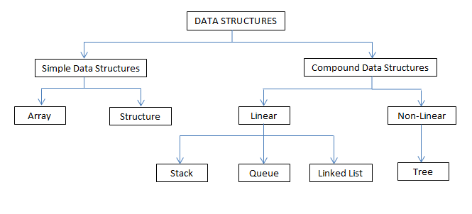 write an algorithm for linear search in data structure
