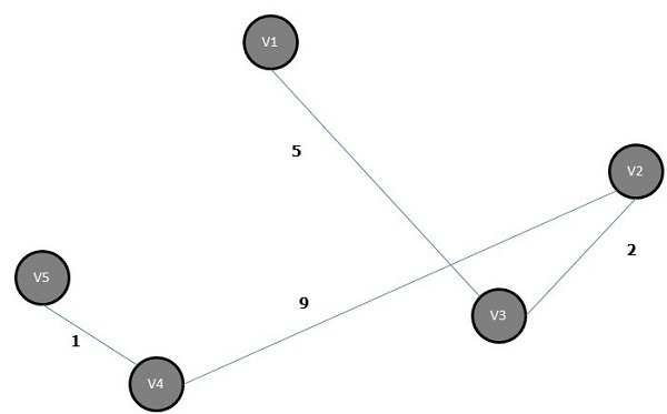 Prim's Algorithm Minimum Spanning Tree