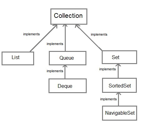 Collection Framework In Core Java Core Java Tutorial