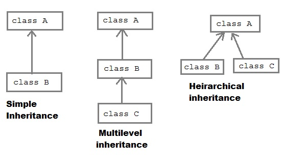levels of data abstraction in dbms pdf