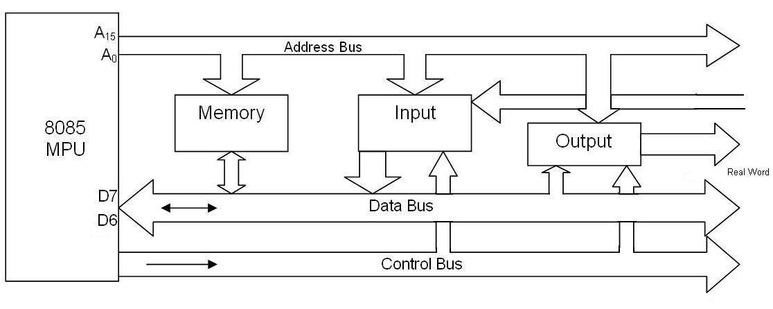 19 Diagram For 8085