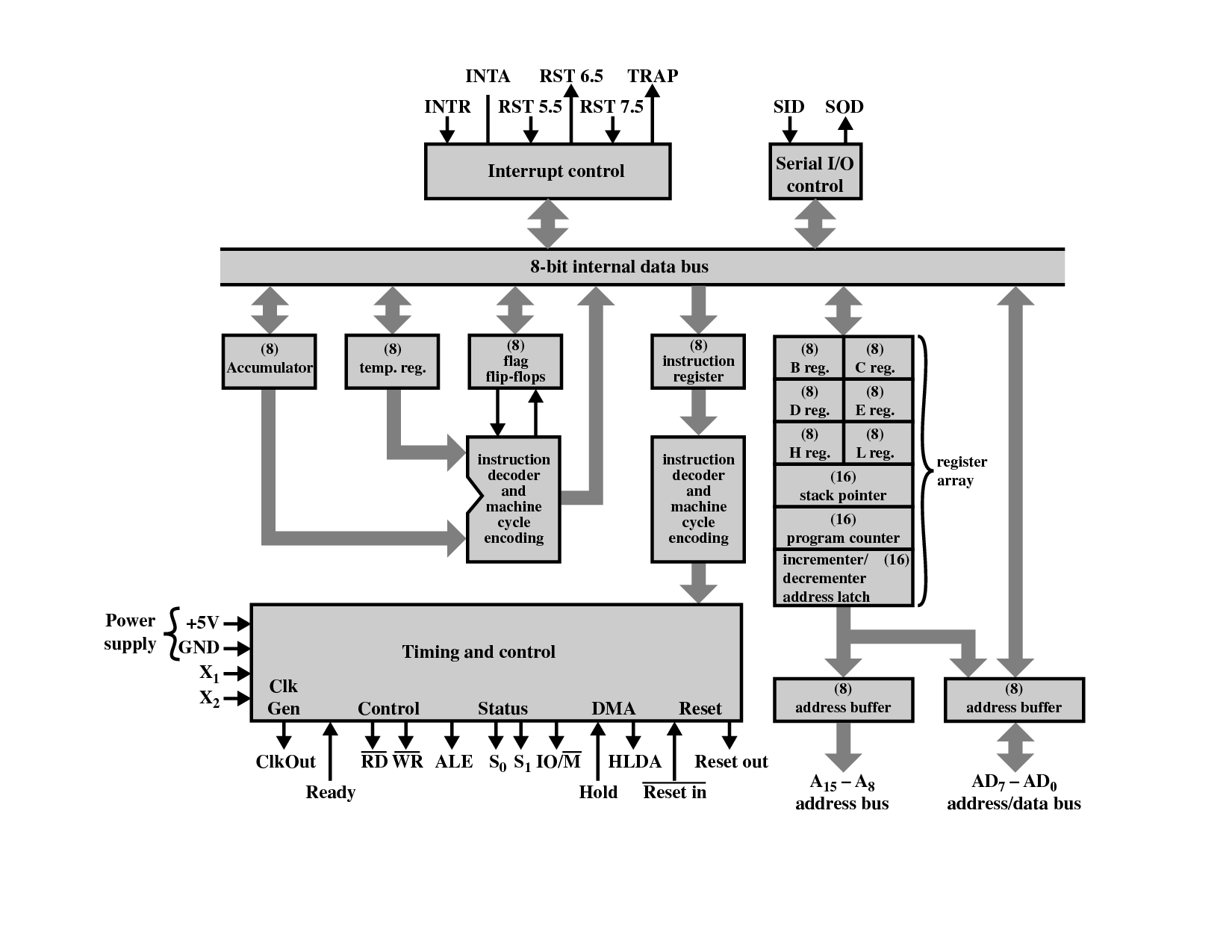 Architechture Of 8085 Processor Circuit Diagram
