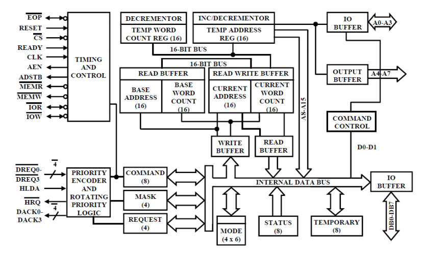 block diagram of